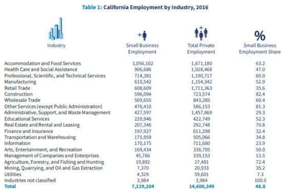 California Employment By Industry