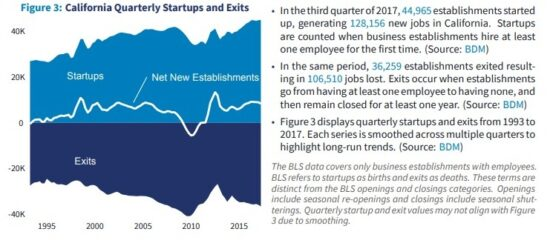 California Turnover Among Establishment With Workers